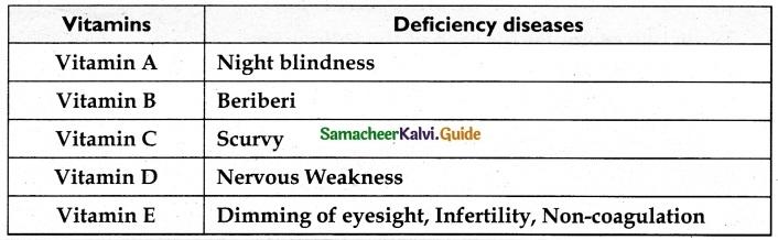 Samacheer Kalvi 6th Science Guide Term 1 Chapter 6 Health and Hygiene 4