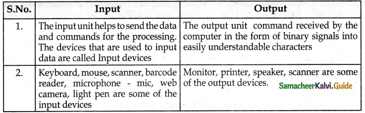Samacheer Kalvi 6th Science Guide Term 2 Chapter 7 Parts of Computer 3