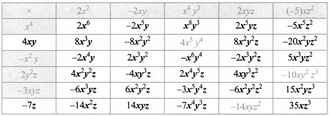 Samacheer Kalvi 8th Maths Guide Answers Chapter 3 Algebra Ex 3.1 2