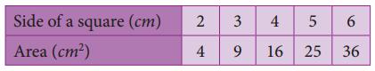 Samacheer Kalvi 8th Maths Guide Answers Chapter 3 Algebra Ex 3.10 5