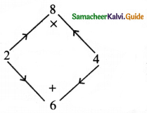 Samacheer Kalvi 8th Maths Guide Answers Chapter 3 Algebra Ex 3.5 7