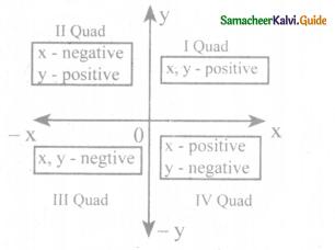 Samacheer Kalvi 8th Maths Guide Answers Chapter 3 Algebra Ex 3.8 2