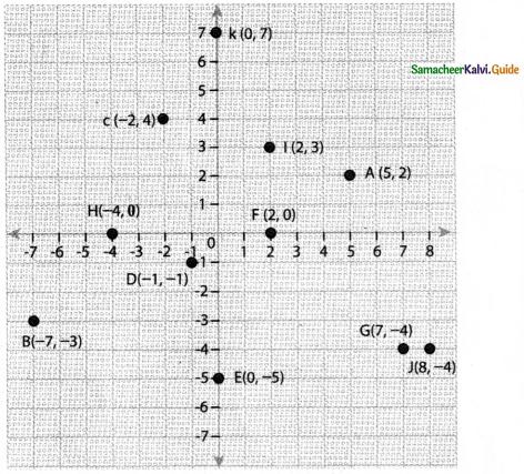 Samacheer Kalvi 8th Maths Guide Answers Chapter 3 Algebra Ex 3.8 3