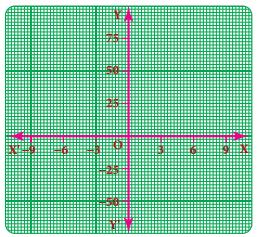 Samacheer Kalvi 8th Maths Guide Answers Chapter 3 Algebra Ex 3.9 1