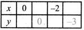 Samacheer Kalvi 8th Maths Guide Answers Chapter 3 Algebra Ex 3.9 16