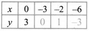 Samacheer Kalvi 8th Maths Guide Answers Chapter 3 Algebra Ex 3.9 17