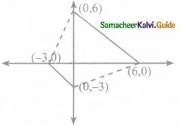 Samacheer Kalvi 8th Maths Guide Answers Chapter 3 Algebra Ex 3.9 7