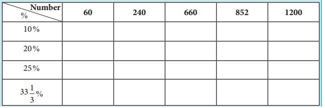 Samacheer Kalvi 8th Maths Guide Answers Chapter 4 Life Mathematics InText Questions 1