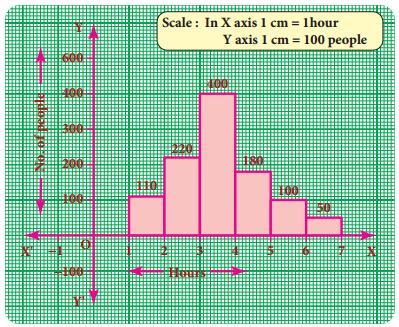 Samacheer Kalvi 8th Maths Guide Answers Chapter 6 Statistics Ex 6.2 1