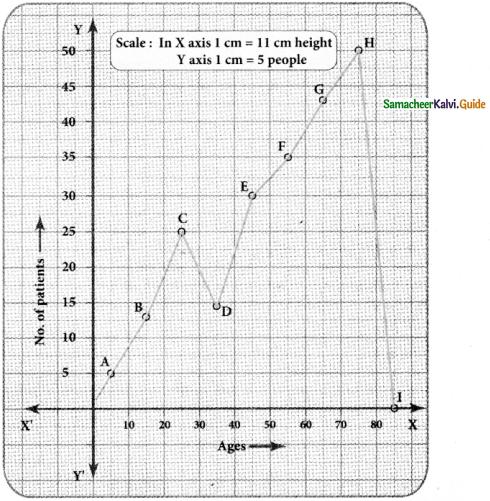 Samacheer Kalvi 8th Maths Guide Answers Chapter 6 Statistics Ex 6.2 10
