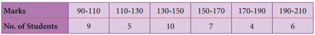Samacheer Kalvi 8th Maths Guide Answers Chapter 6 Statistics Ex 6.2 4