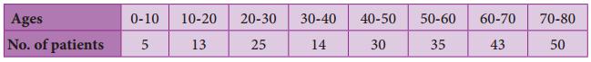 Samacheer Kalvi 8th Maths Guide Answers Chapter 6 Statistics Ex 6.2 9
