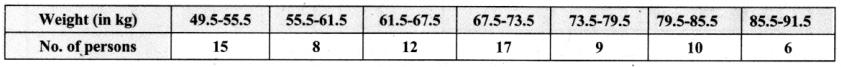 Samacheer Kalvi 8th Maths Guide Answers Chapter 6 Statistics Ex 6.3 11