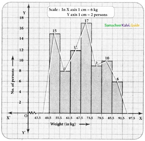 Samacheer Kalvi 8th Maths Guide Answers Chapter 6 Statistics Ex 6.3 12