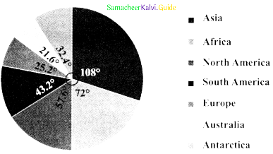 Samacheer Kalvi 8th Maths Guide Answers Chapter 6 Statistics Ex 6.3 3