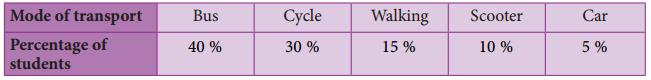 Samacheer Kalvi 8th Maths Guide Answers Chapter 6 Statistics Ex 6.3 4