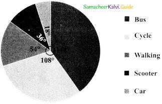 Samacheer Kalvi 8th Maths Guide Answers Chapter 6 Statistics Ex 6.3 6