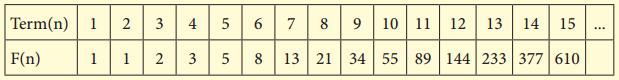 Samacheer Kalvi 8th Maths Guide Chapter 7 Information Processing InText Questions 43