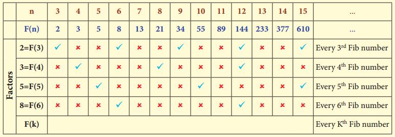 Samacheer Kalvi 8th Maths Guide Chapter 7 Information Processing InText Questions 45