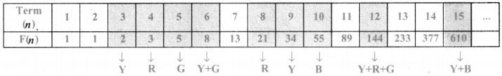Samacheer Kalvi 8th Maths Guide Chapter 7 Information Processing InText Questions 46