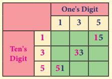 Samacheer Kalvi 8th Maths Guide Chapter 7 Information Processing InText Questions 8
