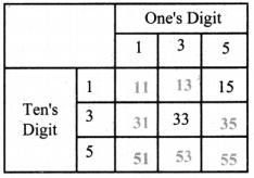Samacheer Kalvi 8th Maths Guide Chapter 7 Information Processing InText Questions 9