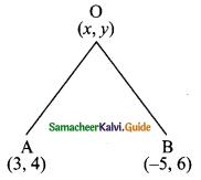 Samacheer Kalvi 9th Maths Guide Chapter 5 Coordinate Geometry Ex 5.2 16