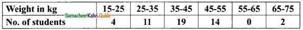 Samacheer Kalvi 9th Maths Guide Chapter 8 Statistics Ex 8.1 7