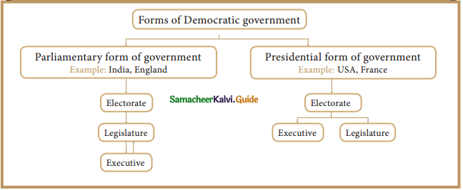 Samacheer Kalvi 9th Social Science Guide Civics Chapter 1 Forms of Government and Democracy