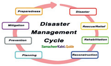 Samacheer Kalvi 9th Social Science Guide Geography Chapter 8 Disaster Management Responding to Disasters
