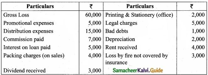 Tamil Nadu 11th Accountancy Model Question Paper 1 English Medium img 26