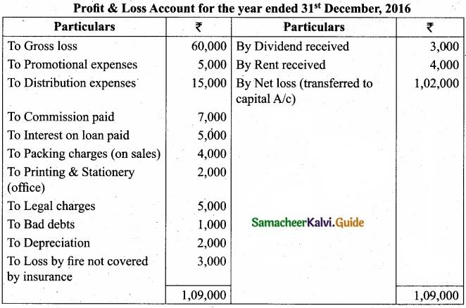 Tamil Nadu 11th Accountancy Model Question Paper 1 English Medium img 27