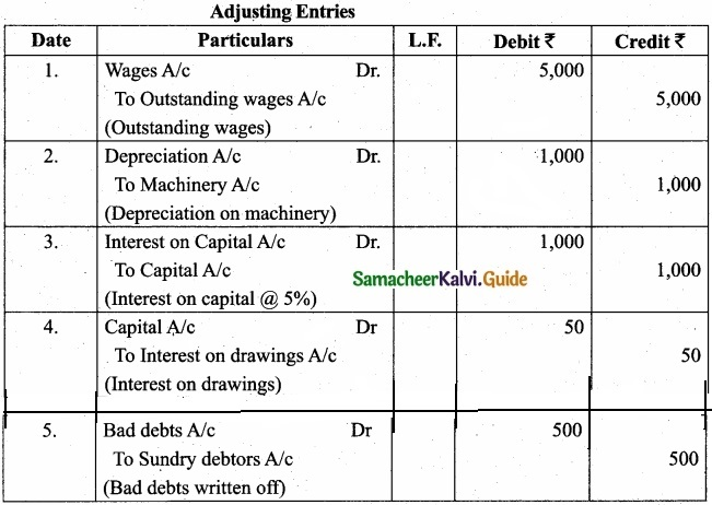 Tamil Nadu 11th Accountancy Model Question Paper 1 English Medium img 29
