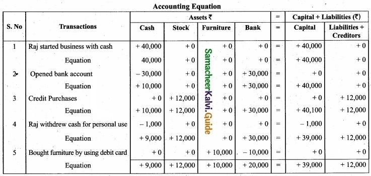Tamil Nadu 11th Accountancy Model Question Paper 1 English Medium img 31a