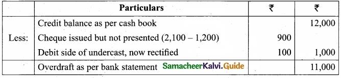 Tamil Nadu 11th Accountancy Model Question Paper 1 English Medium img 5