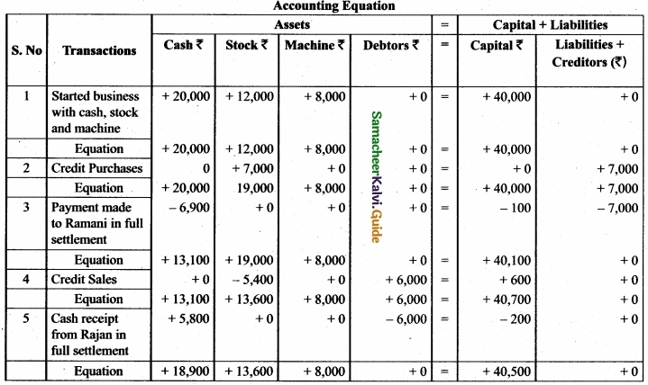 Tamil Nadu 11th Accountancy Model Question Paper 3 English Medium img 17a