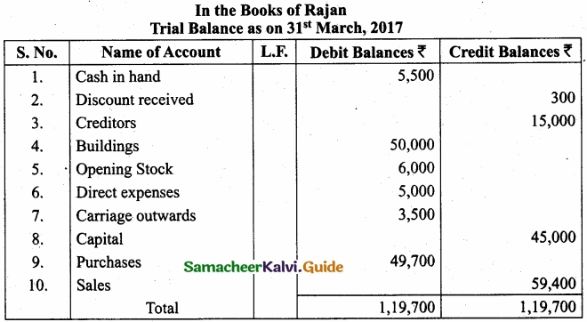 Tamil Nadu 11th Accountancy Model Question Paper 3 English Medium img 18