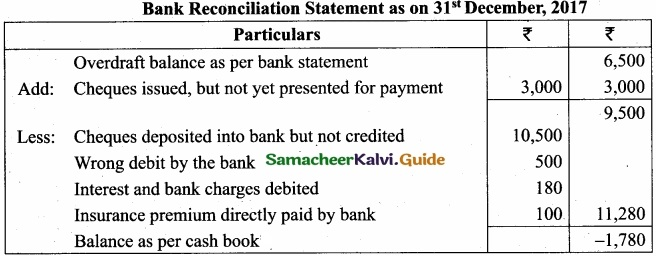Tamil Nadu 11th Accountancy Model Question Paper 3 English Medium img 23