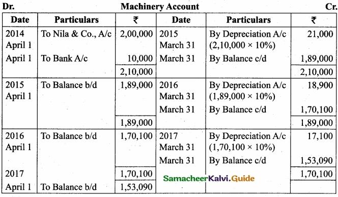 Tamil Nadu 11th Accountancy Model Question Paper 3 English Medium img 25