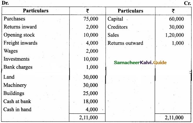 Tamil Nadu 11th Accountancy Model Question Paper 3 English Medium img 28