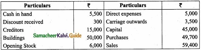 Tamil Nadu 11th Accountancy Model Question Paper 3 English Medium img 32