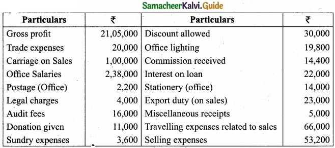 Tamil Nadu 11th Accountancy Model Question Paper 3 English Medium img 35