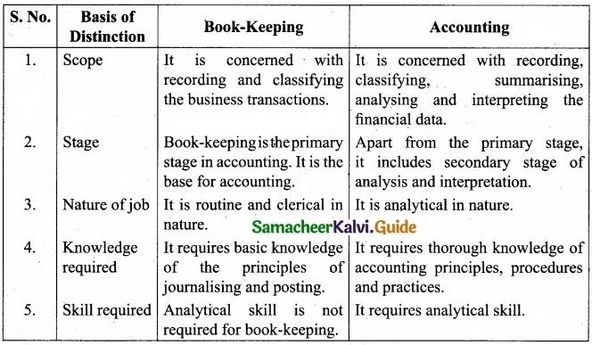 Tamil Nadu 11th Accountancy Model Question Paper 5 English Medium img 12