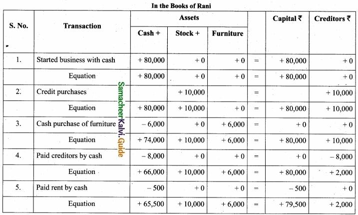 Tamil Nadu 11th Accountancy Model Question Paper 5 English Medium img 15a