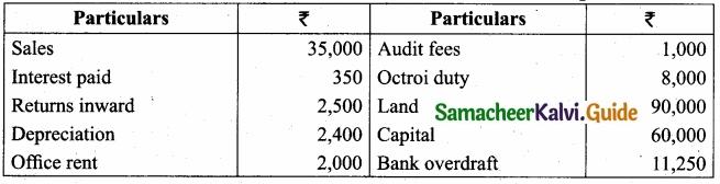 Tamil Nadu 11th Accountancy Model Question Paper 5 English Medium img 23