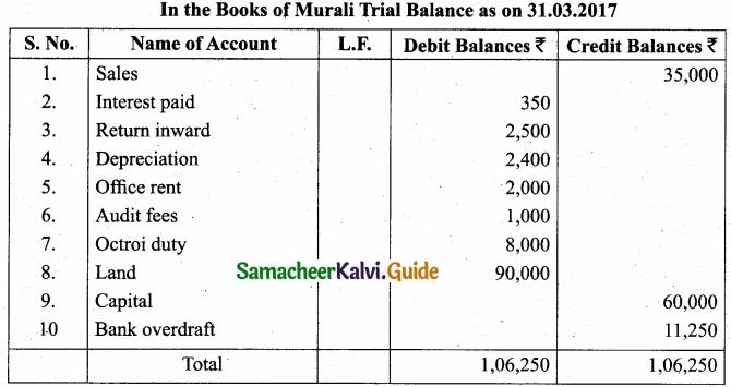 Tamil Nadu 11th Accountancy Model Question Paper 5 English Medium img 24