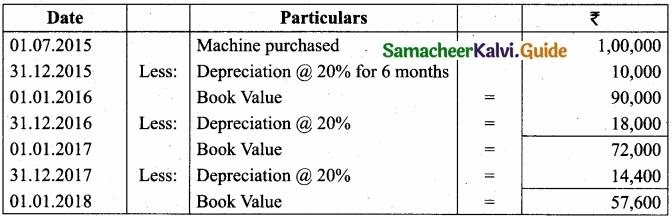 Tamil Nadu 11th Accountancy Model Question Paper 5 English Medium img 31