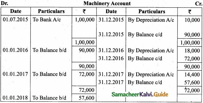 Tamil Nadu 11th Accountancy Model Question Paper 5 English Medium img 32