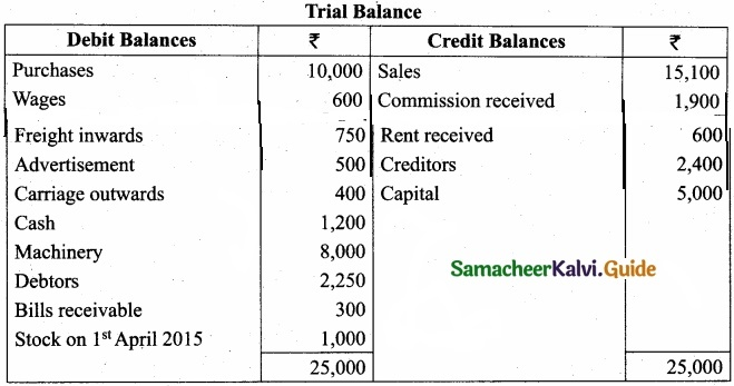 Tamil Nadu 11th Accountancy Model Question Paper 5 English Medium img 33