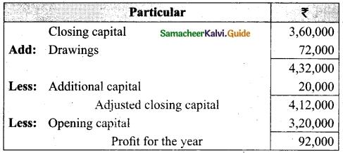 Tamil Nadu 12th Accountancy Model Question Paper 1 English Medium 1